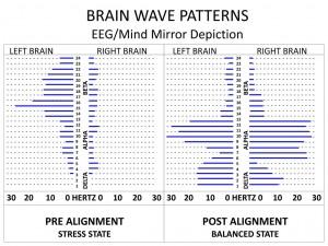 Brain Waves Patterns